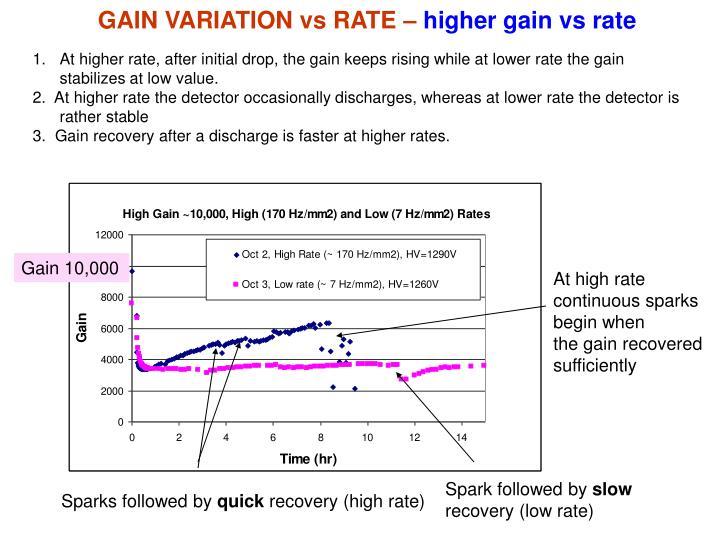 GAIN VARIATION vs RATE –