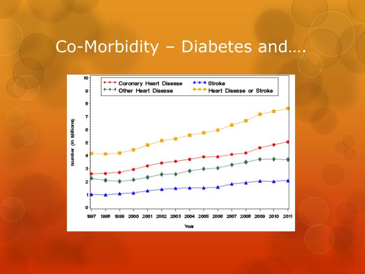 Co-Morbidity – Diabetes and….