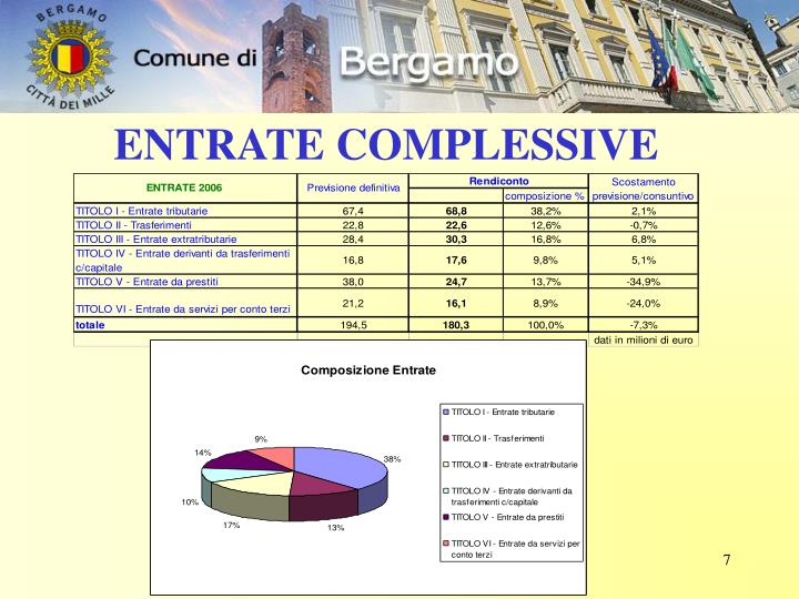 ENTRATE COMPLESSIVE