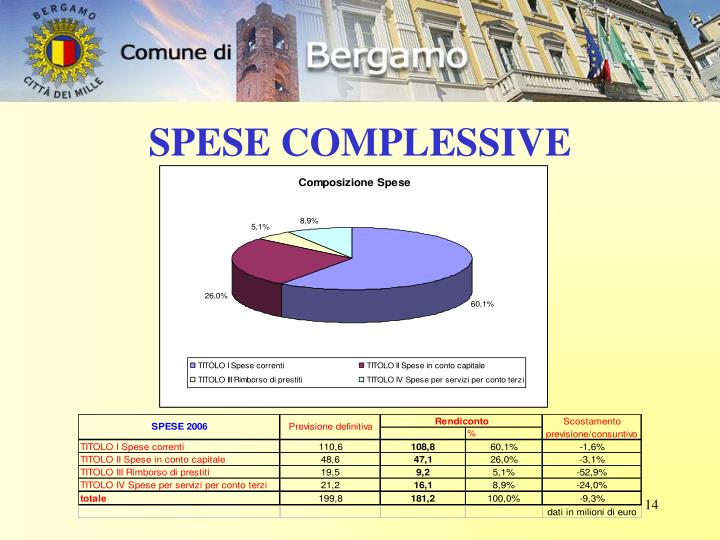 SPESE COMPLESSIVE