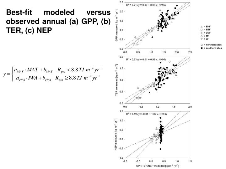 Best-fit modeled versus observed annual (a) GPP, (b) TER, (c) NEP