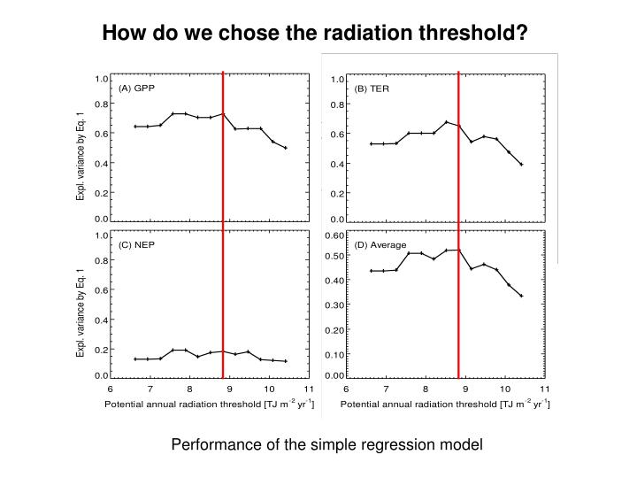 How do we chose the radiation threshold?