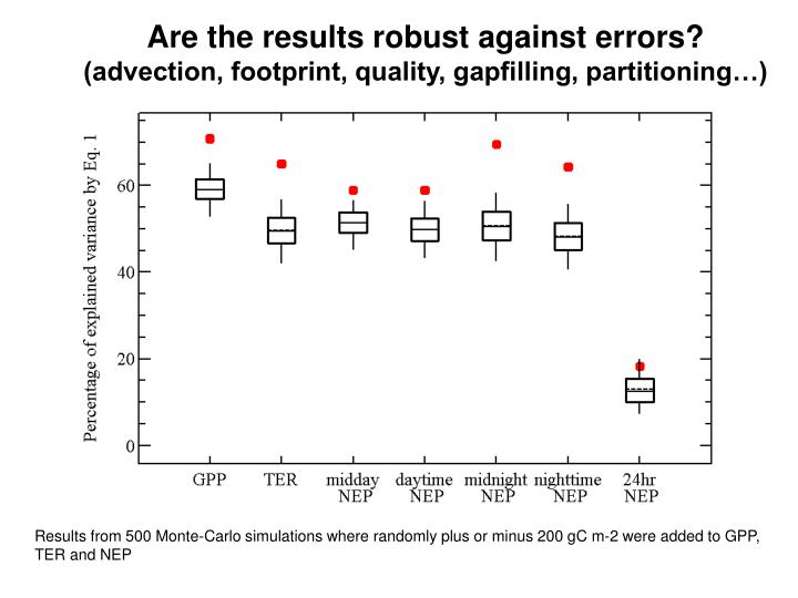 Are the results robust against errors?