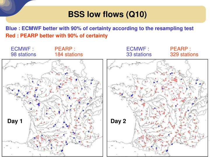 BSS low flows (Q10)