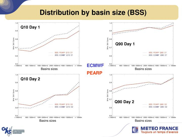Distribution by basin size (BSS)