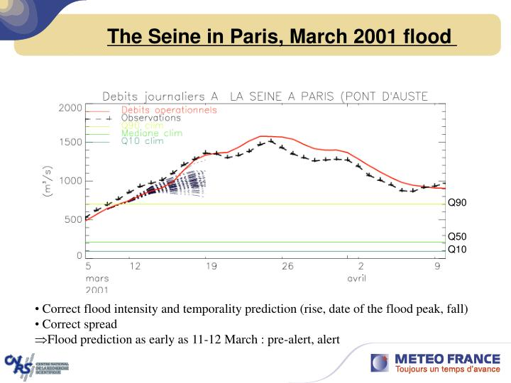 The Seine in Paris, March 2001 flood