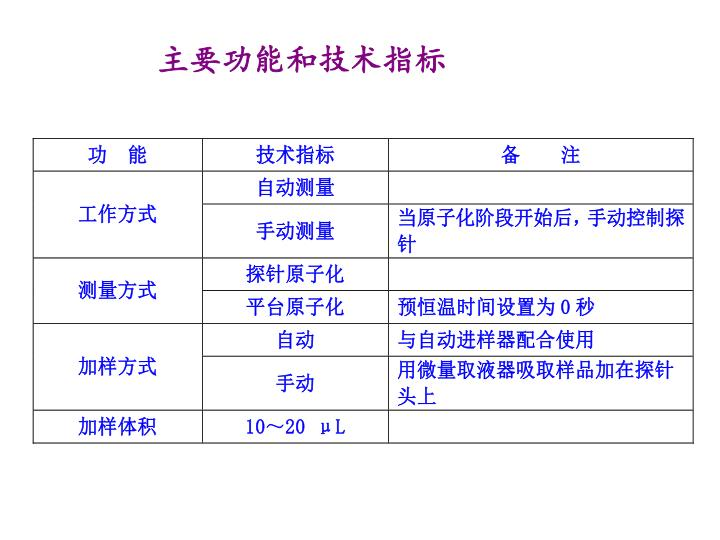 主要功能和技术指标
