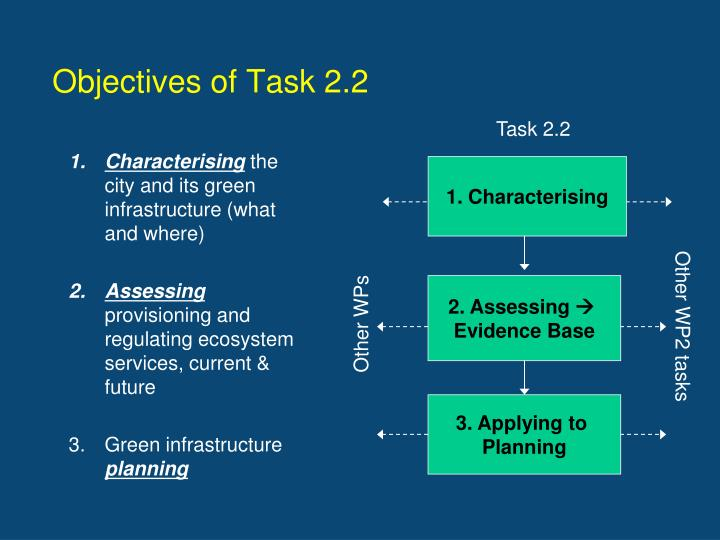 Objectives of Task 2.2