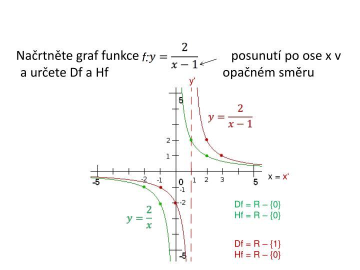Načrtněte graf funkce           posunutí po ose x v opačném směru