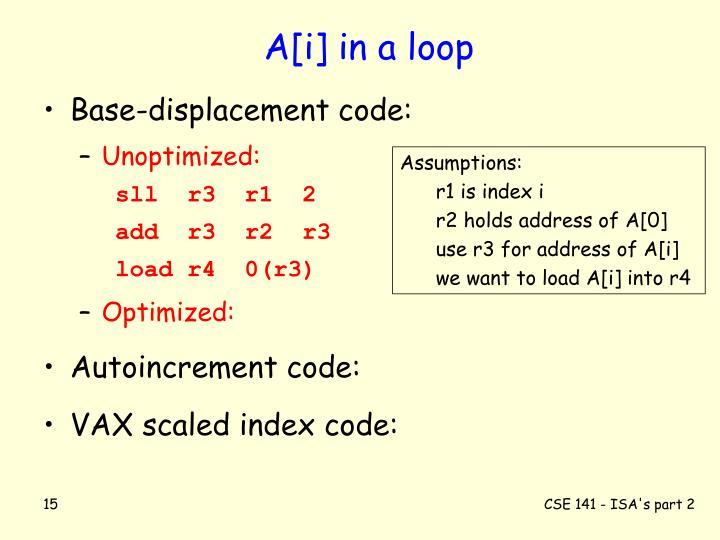 A[i] in a loop