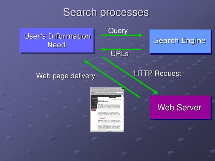 Search processes