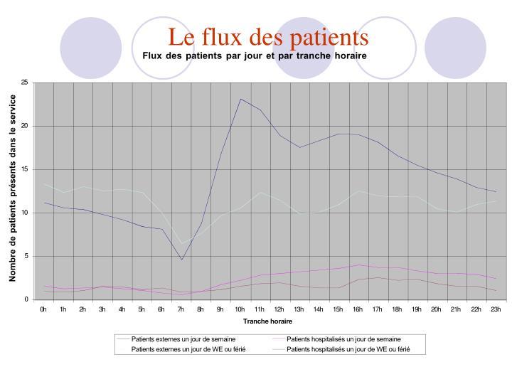 Le flux des patients