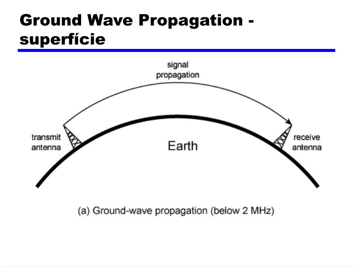Ground Wave Propagation - superfície