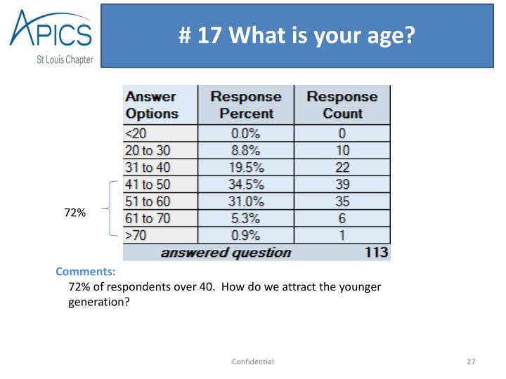 # 17 What is your age?