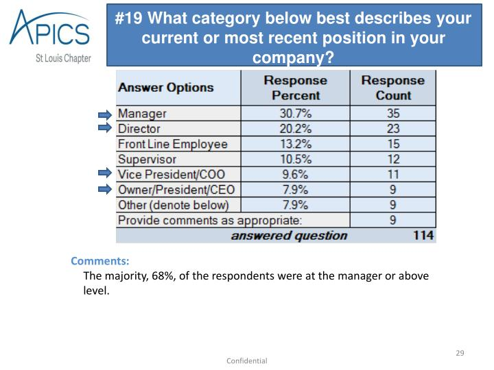 #19 What category below best describes your current or most recent position in your company?