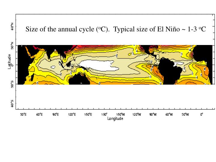 Size of the annual cycle (
