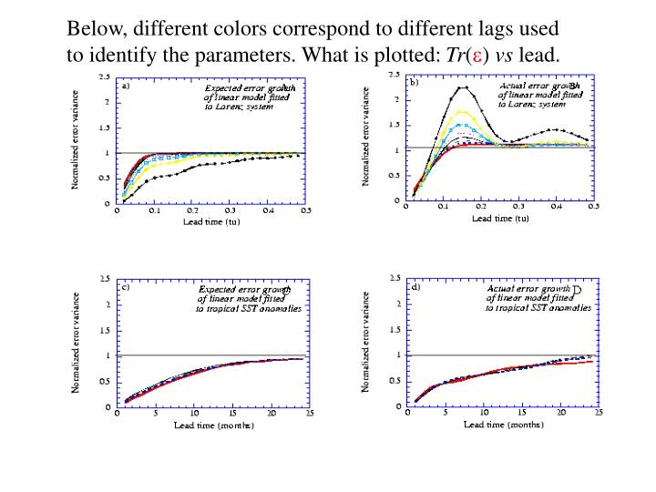 Below, different colors correspond to different lags used to identify the parameters. What is plotted: