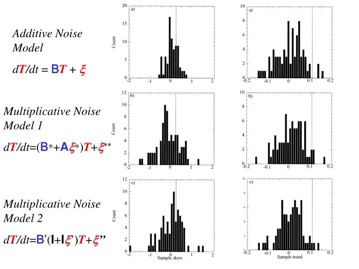 Additive Noise Model
