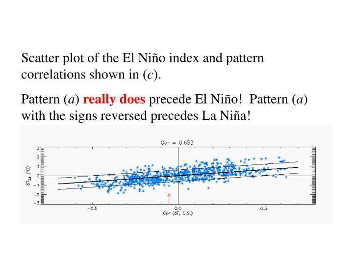 Scatter plot of the El Niño index and pattern correlations shown in (
