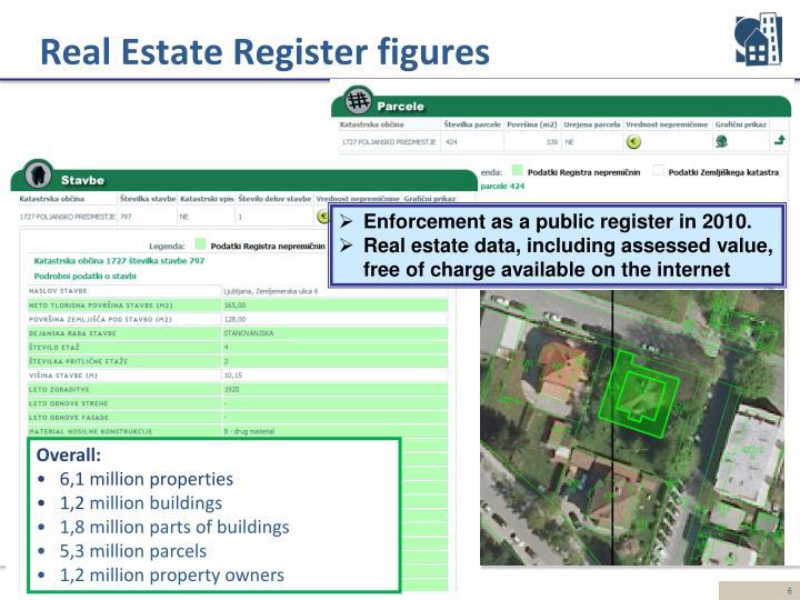 Real Estate Register figures