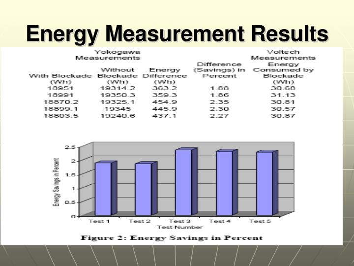 Energy Measurement Results