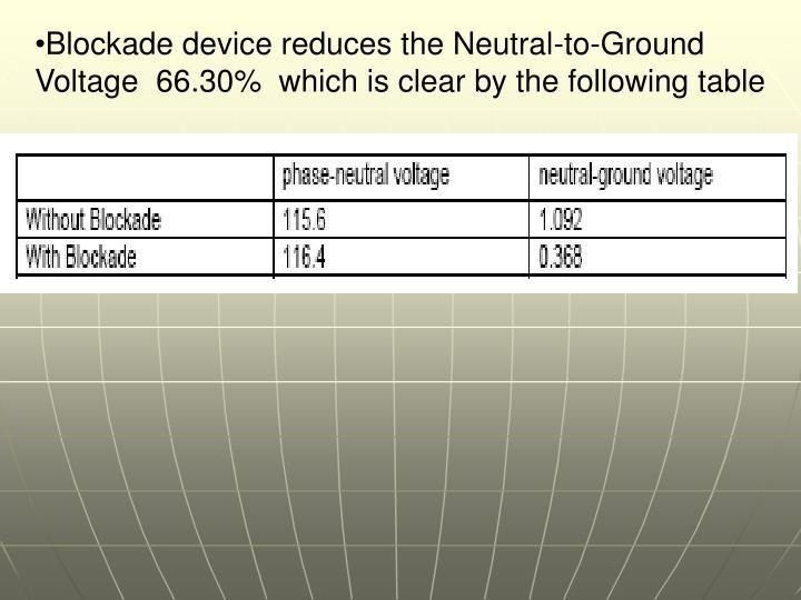 Blockade device reduces the Neutral-to-Ground Voltage  66.30%