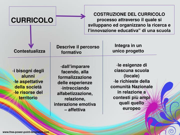 """COSTRUZIONE DEL CURRICOLO processo attraverso il quale si sviluppano ed organizzano la ricerca e l'innovazione educativa"""" di una scuola"""