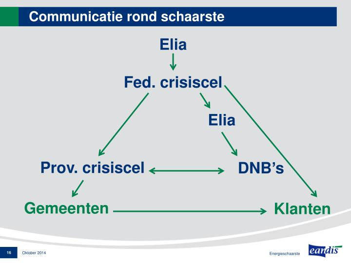 Communicatie rond schaarste