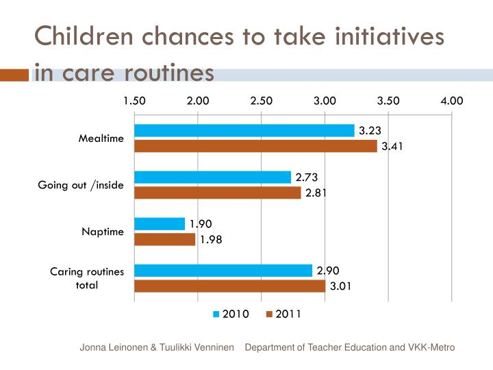 Children chances to take initiatives in care routines
