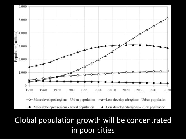 Global population growth will be concentrated in poor cities