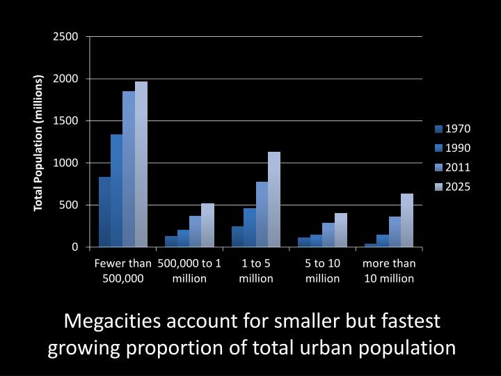 Megacities account for smaller but fastest growing proportion of total urban population