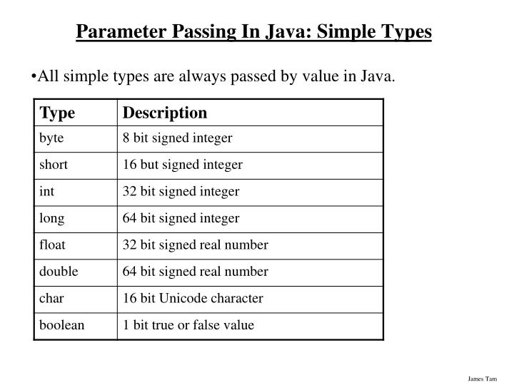Parameter Passing In Java: Simple Types