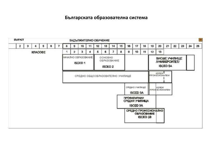 Българската образователна система