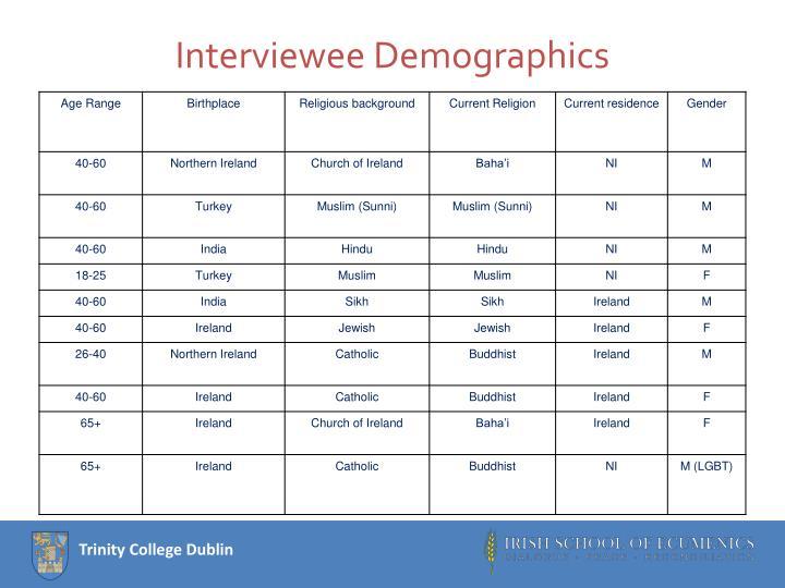 Interviewee Demographics