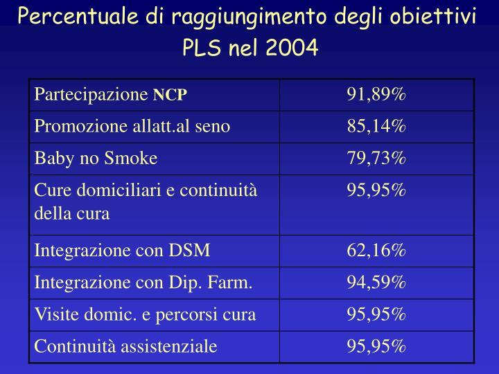 Percentuale di raggiungimento degli obiettivi