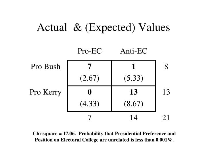 Actual  & (Expected) Values