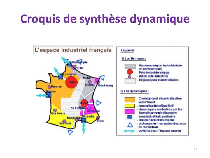 Croquis de synthèse dynamique