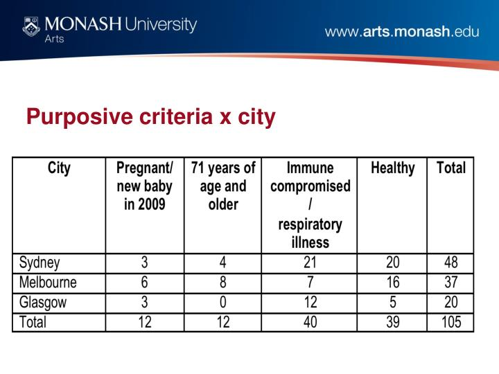 Purposive criteria x city