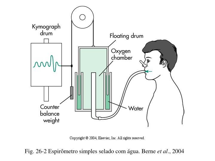 Fig. 26-2 Espirômetro simples selado com água. Berne
