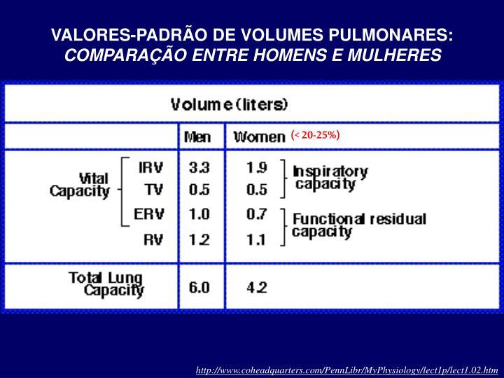 VALORES-PADRÃO DE VOLUMES PULMONARES: