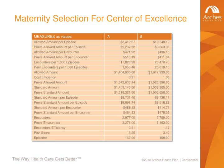 Maternity Selection For Center of Excellence