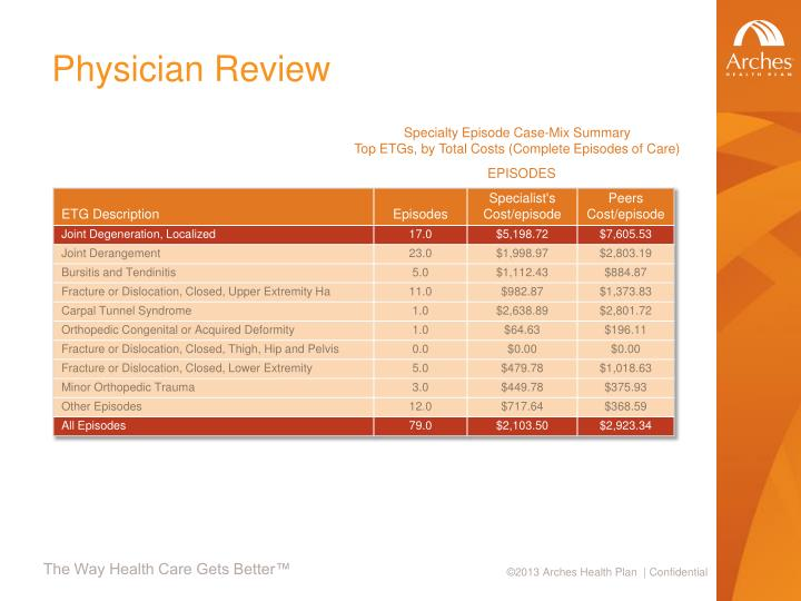 Physician Review
