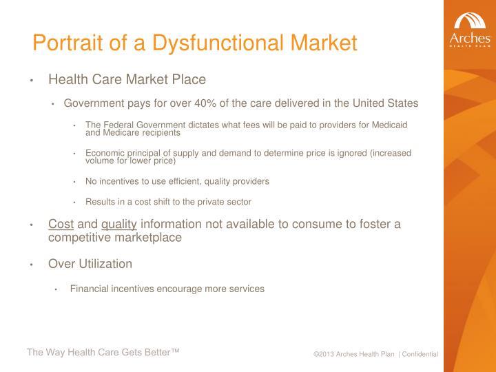 Portrait of a Dysfunctional Market