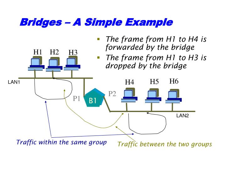 Bridges – A Simple Example