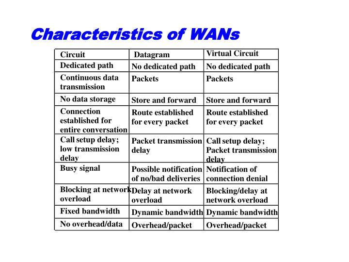 Characteristics of WANs