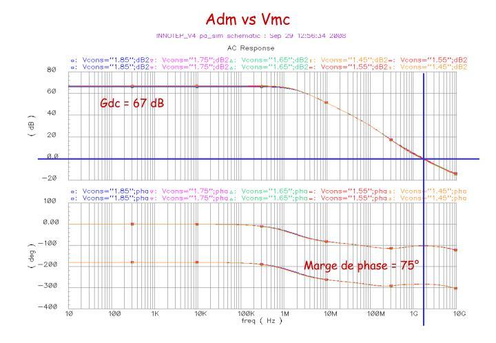 Adm vs Vmc