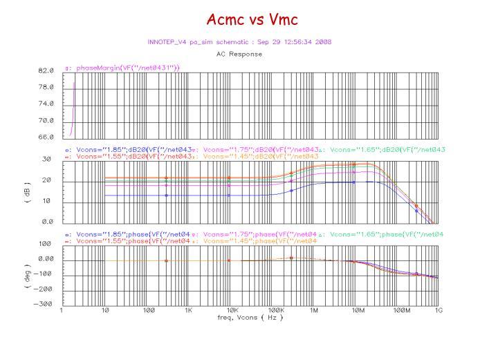 Acmc vs Vmc