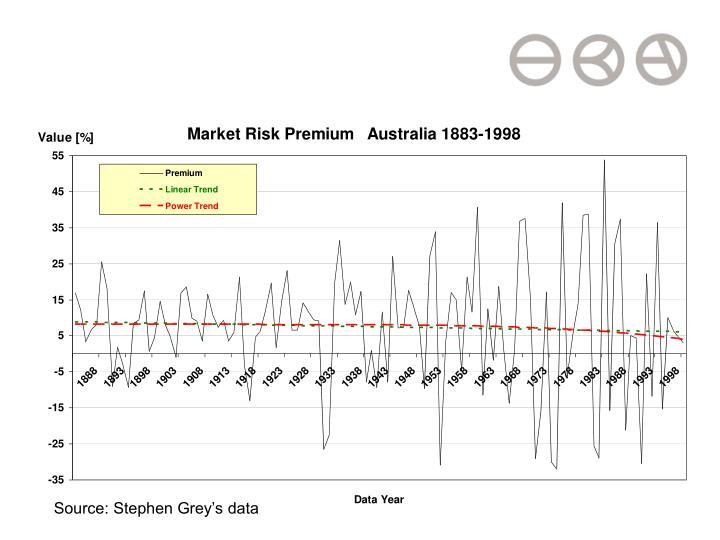 Source: Stephen Grey's data