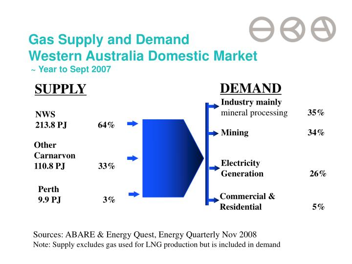 Gas Supply and Demand