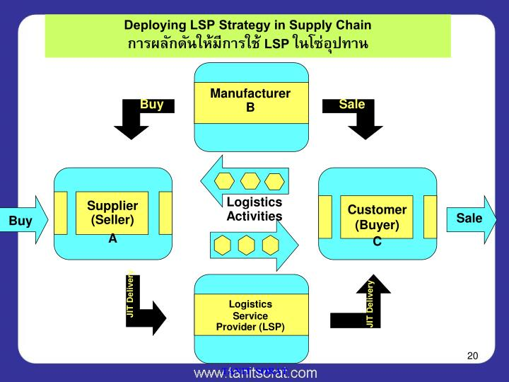 Deploying LSP Strategy in Supply Chain